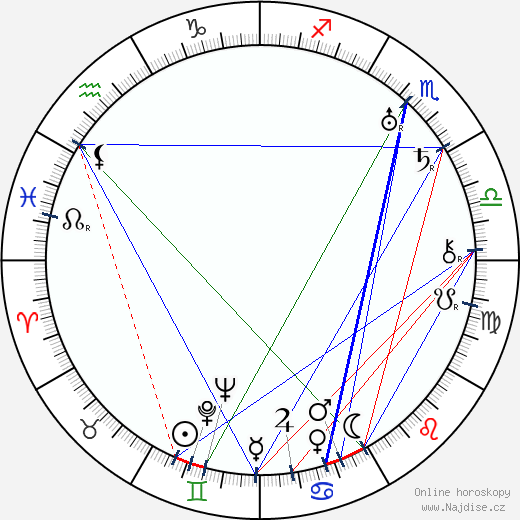 Paavo Paalu wikipedie wiki 2018, 2019 horoskop