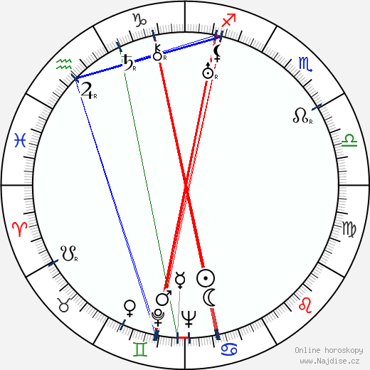 Paavo Ravila wikipedie wiki 2019, 2020 horoskop