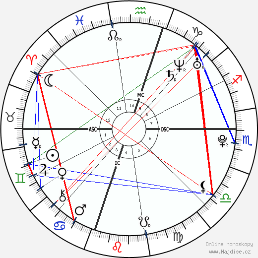 Pablo Alborán wikipedie wiki 2019, 2020 horoskop