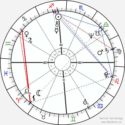 Pablo Escobar wikipedie wiki 2020, 2021 horoskop