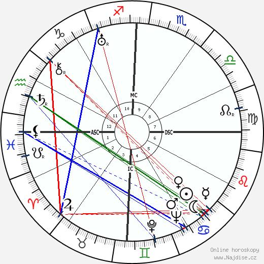 Pablo Neruda wikipedie wiki 2017, 2018 horoskop