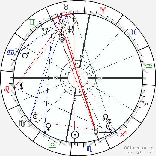 Pablo Picasso wikipedie wiki 2020, 2021 horoskop