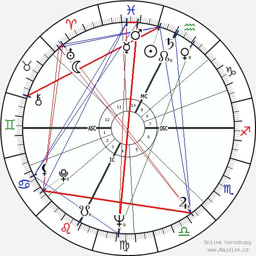 Paco Rabanne wikipedie wiki 2019, 2020 horoskop