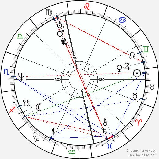 Paige Turco wikipedie wiki 2017, 2018 horoskop