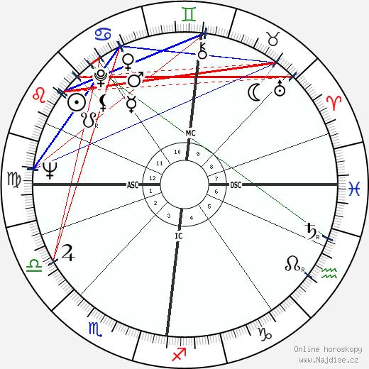 Pål Løkkeberg wikipedie wiki 2018, 2019 horoskop