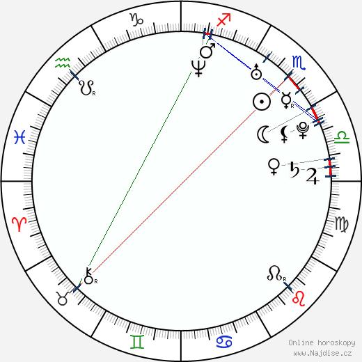 Pål Sverre Valheim Hagen wikipedie wiki 2018, 2019 horoskop