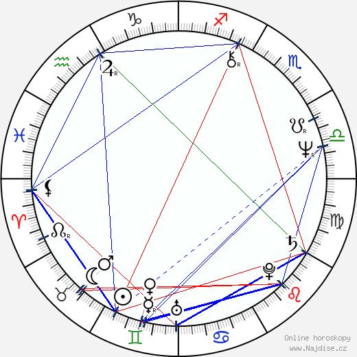 Pam Grier wikipedie wiki 2019, 2020 horoskop