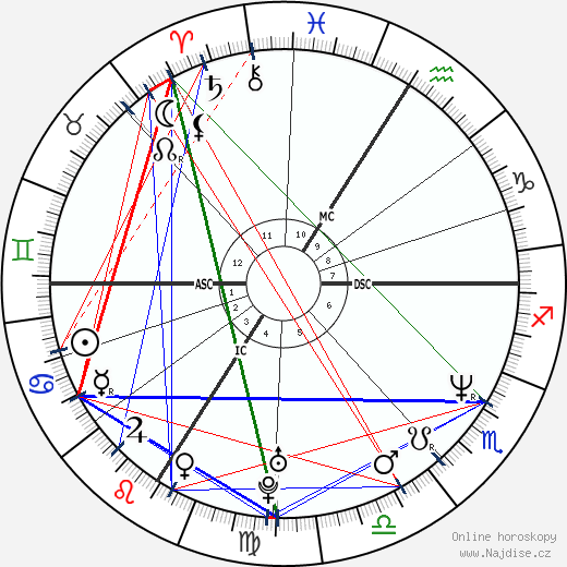 Pamela Anderson wikipedie wiki 2019, 2020 horoskop