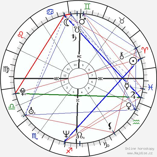 Paola Iezzi wikipedie wiki 2017, 2018 horoskop