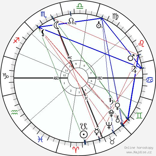 Paolo Abbate wikipedie wiki 2018, 2019 horoskop