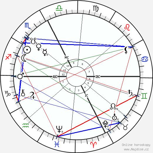 papež Benedikt XV wikipedie wiki 2019, 2020 horoskop