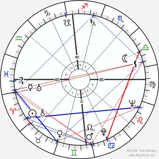 papež Benedikt XVI wikipedie wiki 2018, 2019 horoskop