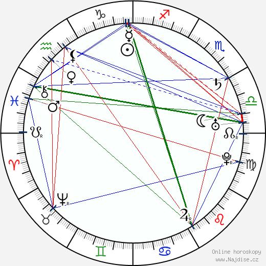 papež Pius VI. wikipedie wiki 2019, 2020 horoskop