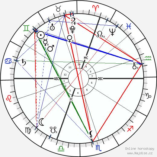 papež Pius XI. wikipedie wiki 2017, 2018 horoskop