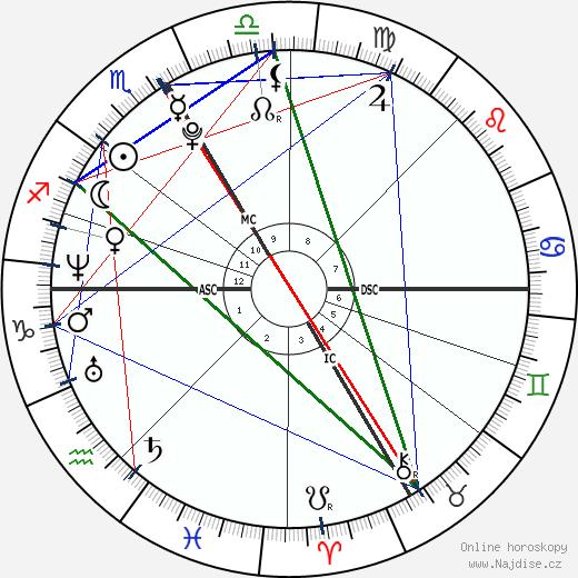 Paracelsus wikipedie wiki 2019, 2020 horoskop