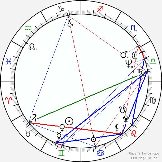 Parker Stevenson wikipedie wiki 2019, 2020 horoskop