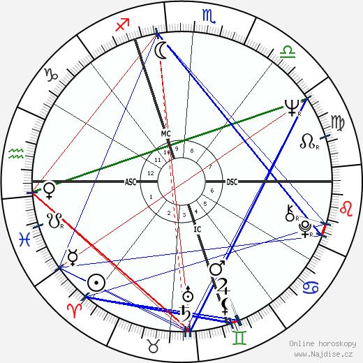 Pascal Couchepin wikipedie wiki 2020, 2021 horoskop
