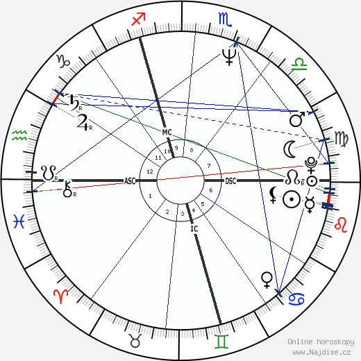 Pascal Rabaté wikipedie wiki 2018, 2019 horoskop