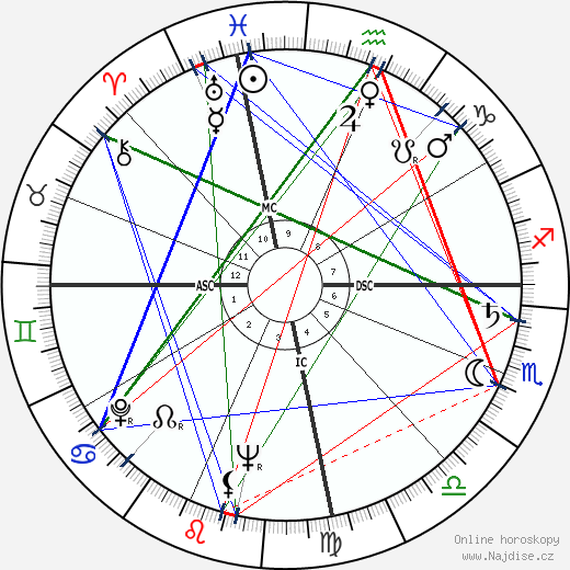 Pascual Perez wikipedie wiki 2018, 2019 horoskop