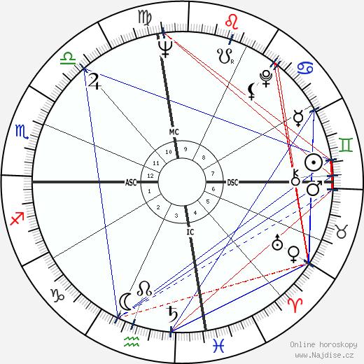 Pat Boone wikipedie wiki 2019, 2020 horoskop