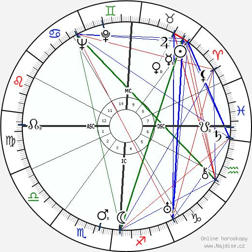 Pat Brown wikipedie wiki 2019, 2020 horoskop