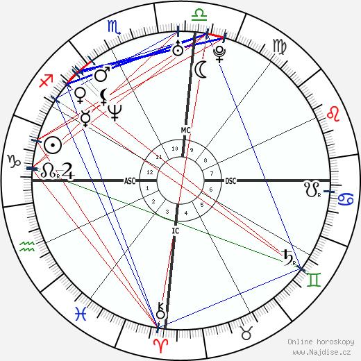 Pat Rafter wikipedie wiki 2018, 2019 horoskop