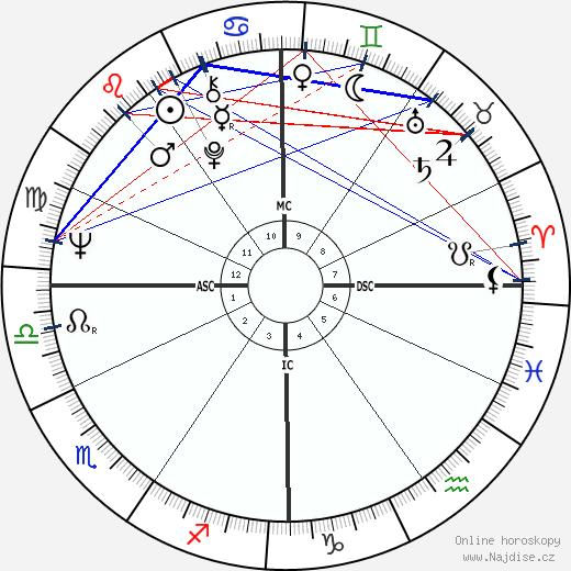 Pat Schroeder wikipedie wiki 2020, 2021 horoskop