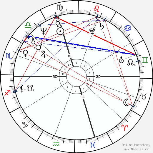 Pat Taglilatelo wikipedie wiki 2018, 2019 horoskop