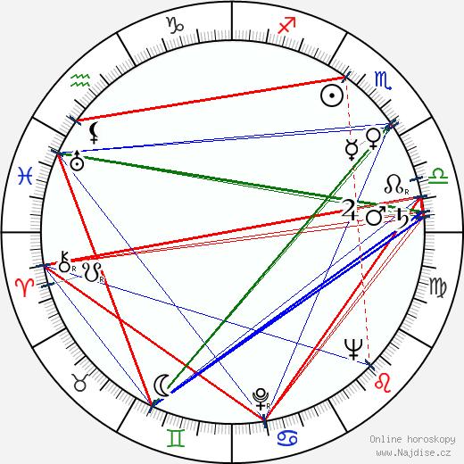 Patricia Barry wikipedie wiki 2017, 2018 horoskop