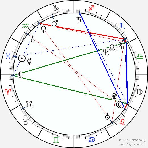 Patricia Heaton wikipedie wiki 2020, 2021 horoskop