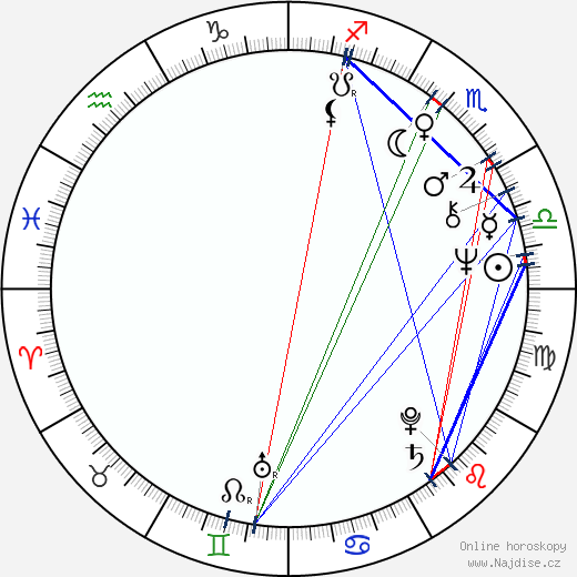 Patricia Hodge wikipedie wiki 2018, 2019 horoskop