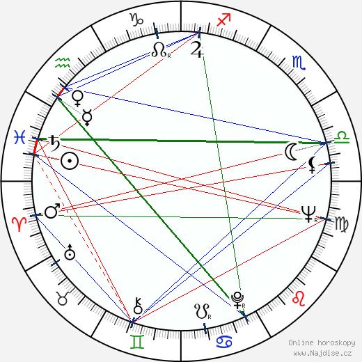 Patrícia Lacerda wikipedie wiki 2018, 2019 horoskop