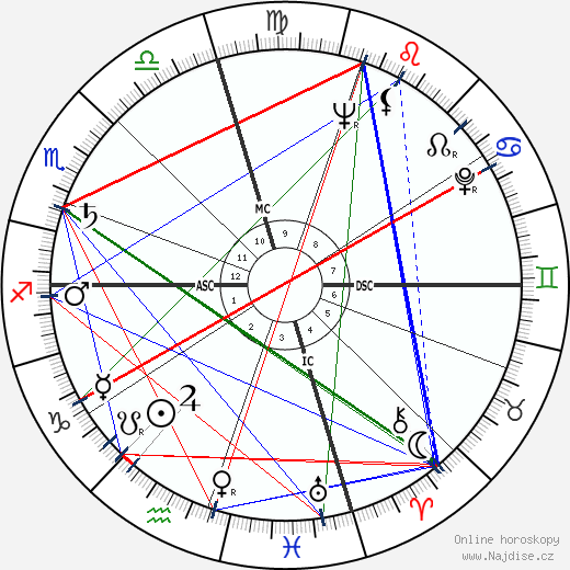 Patricia Neal wikipedie wiki 2019, 2020 horoskop