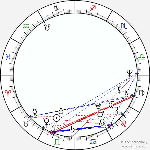 Patricia Quinn wikipedie wiki 2018, 2019 horoskop