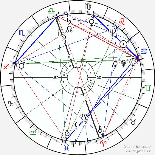 Patricia Todd wikipedie wiki 2020, 2021 horoskop