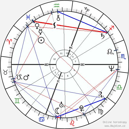 Patrick Battiston wikipedie wiki 2019, 2020 horoskop
