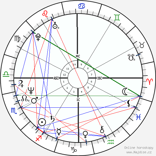 Patrick Bissell wikipedie wiki 2019, 2020 horoskop