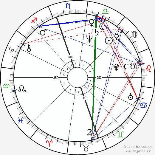 Patrick Bourrat wikipedie wiki 2018, 2019 horoskop