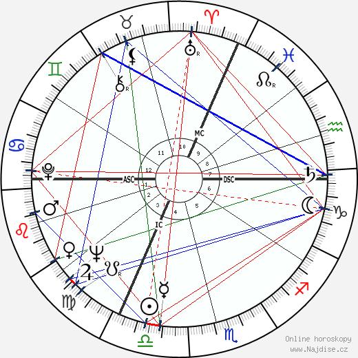 Patrick Cauvin wikipedie wiki 2019, 2020 horoskop