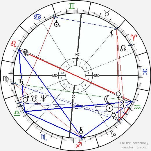 Patrick Couvreur wikipedie wiki 2019, 2020 horoskop
