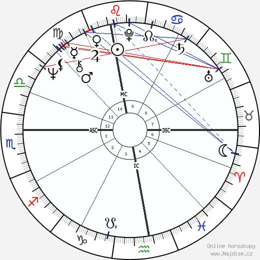 Patrick Depailler wikipedie wiki 2019, 2020 horoskop