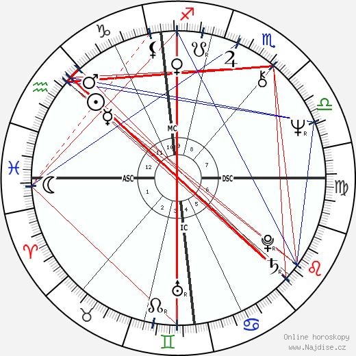 Patrick Dewaere wikipedie wiki 2020, 2021 horoskop