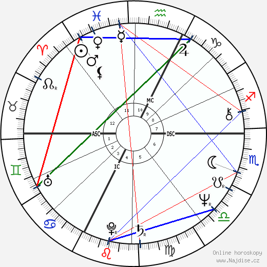 Patrick Duffy wikipedie wiki 2019, 2020 horoskop