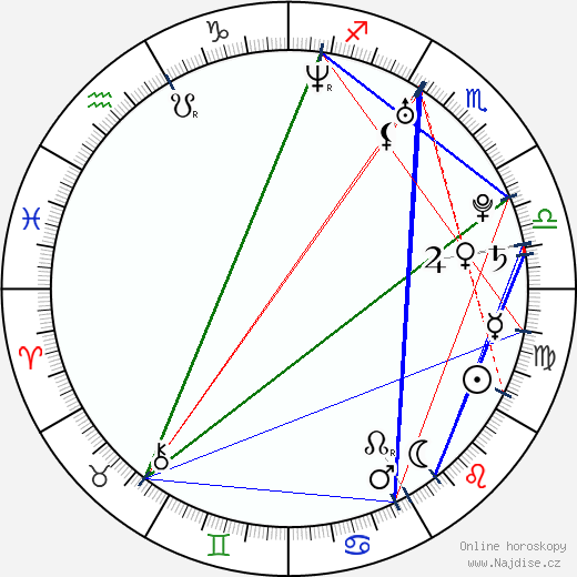 Patrick J. Adams wikipedie wiki 2019, 2020 horoskop