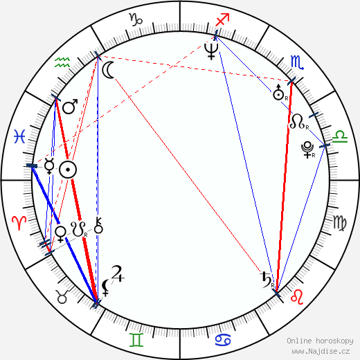 Patrick Macmanus wikipedie wiki 2019, 2020 horoskop