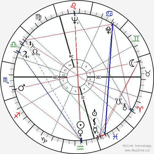 Patrick Macnee wikipedie wiki 2019, 2020 horoskop
