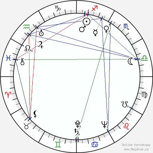 Patrick O'Brian wikipedie wiki 2018, 2019 horoskop