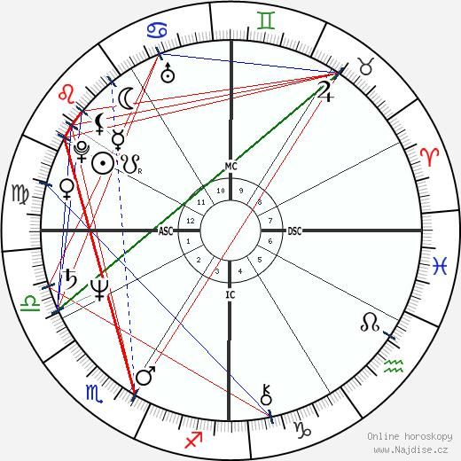 Patrick Swayze wikipedie wiki 2018, 2019 horoskop