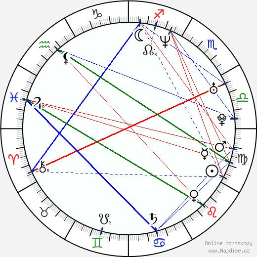 Patrick Zandl wikipedie wiki 2019, 2020 horoskop