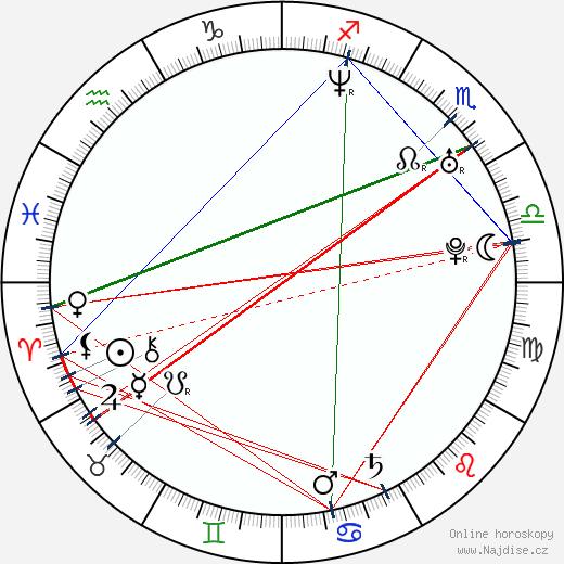 Patrik Eliáš wikipedie wiki 2019, 2020 horoskop